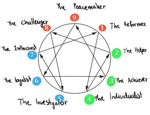 The 9 P's of the Enneagram